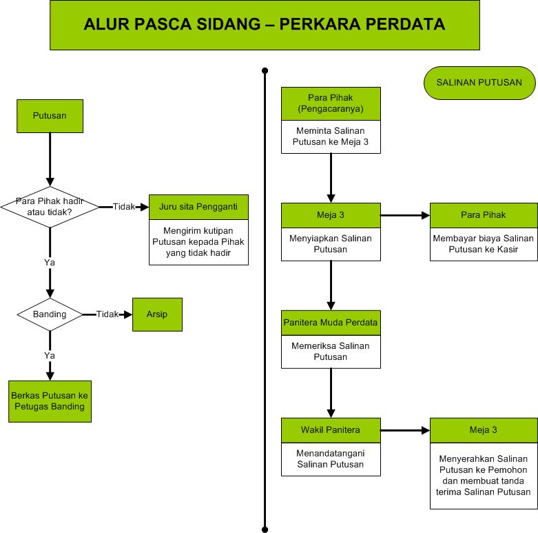http://www.pn-sarolangun.go.id/images/stories/data/alur_pasca_sidang_perdata.png